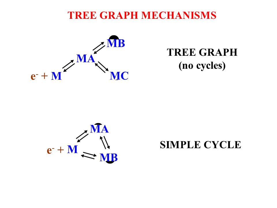 TREE GRAPH MECHANISMS TREE GRAPH (no cycles) SIMPLE CYCLE e - +