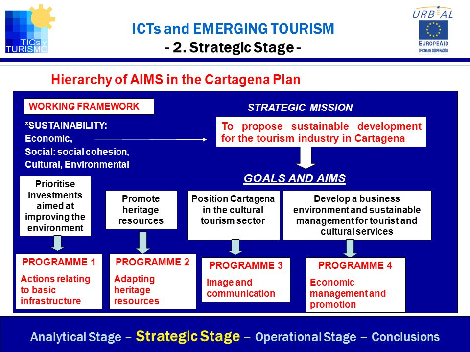 ICTs and EMERGING TOURISM - 2. Strategic Stage - Hierarchy of AIMS in the Cartagena Plan Analytical Stage – Strategic Stage – Operational Stage – Conc