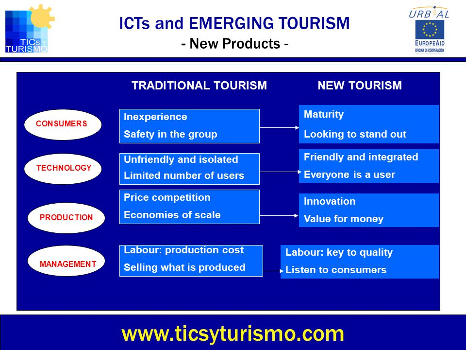TRADITIONAL TOURISMNEW TOURISM CONSUMERS TECHNOLOGY PRODUCTION MANAGEMENT Inexperience Safety in the group Unfriendly and isolated Limited number of u