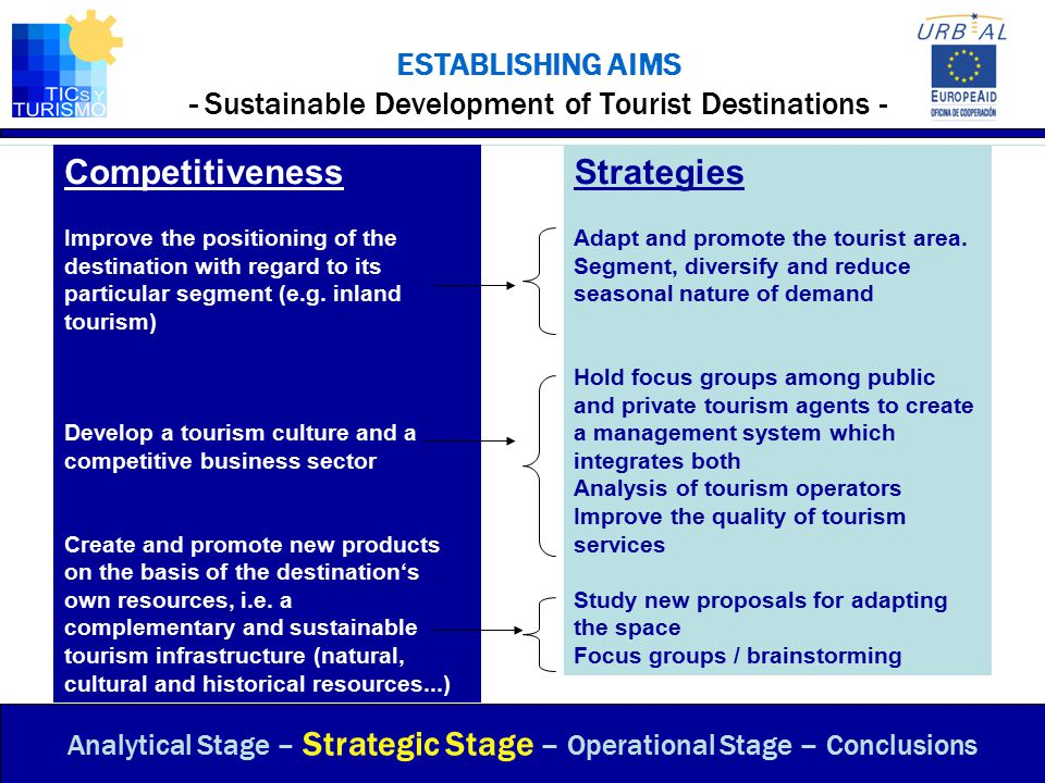 ESTABLISHING AIMS - Sustainable Development of Tourist Destinations - Analytical Stage – Strategic Stage – Operational Stage – Conclusions Segmentation Diversification Reduce seasonality Adaptation and promotion of the Tourist Area