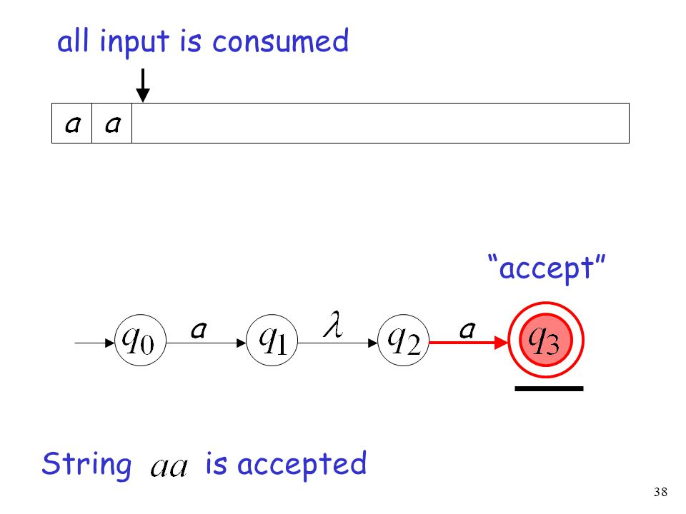 38 accept String is accepted all input is consumed