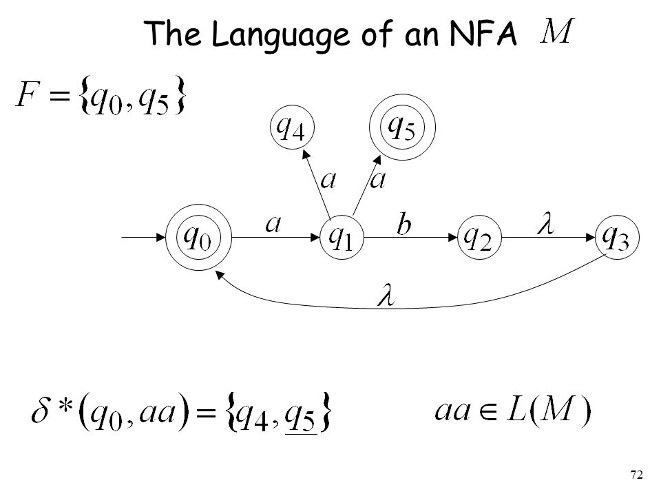 72 The Language of an NFA