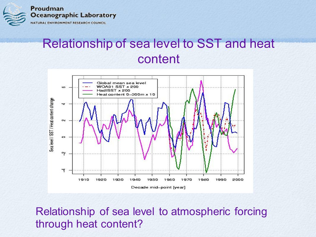 Relationship of sea level to SST and heat content ∉ Relationship of sea level to atmospheric forcing through heat content