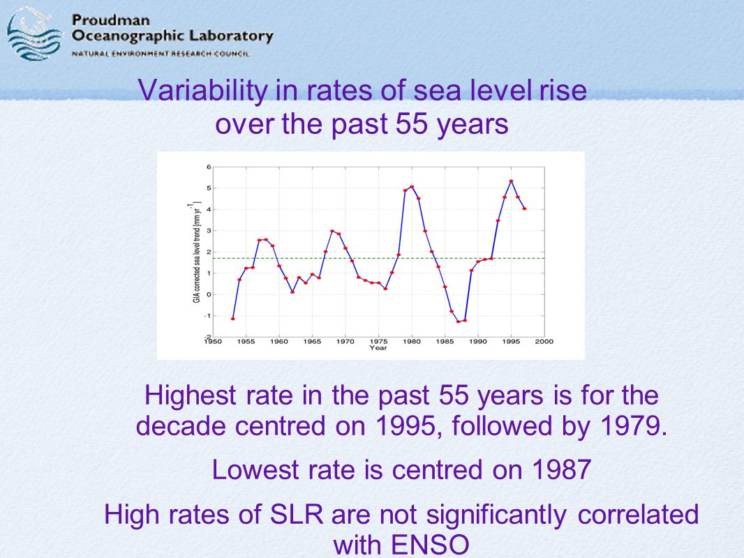 Variability in rates of sea level rise over the past 55 years ∉ Highest rate in the past 55 years is for the decade centred on 1995, followed by 1979.