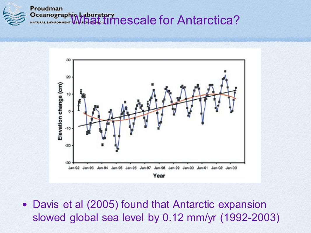 What timescale for Antarctica.