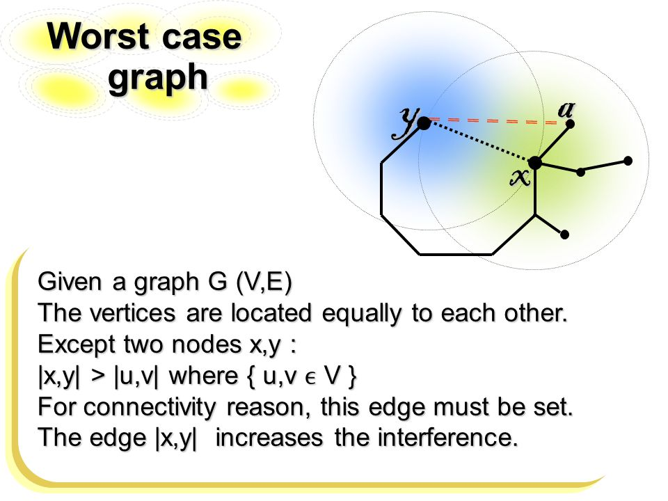 Worst case graph Given a graph G (V,E) The vertices are located equally to each other.