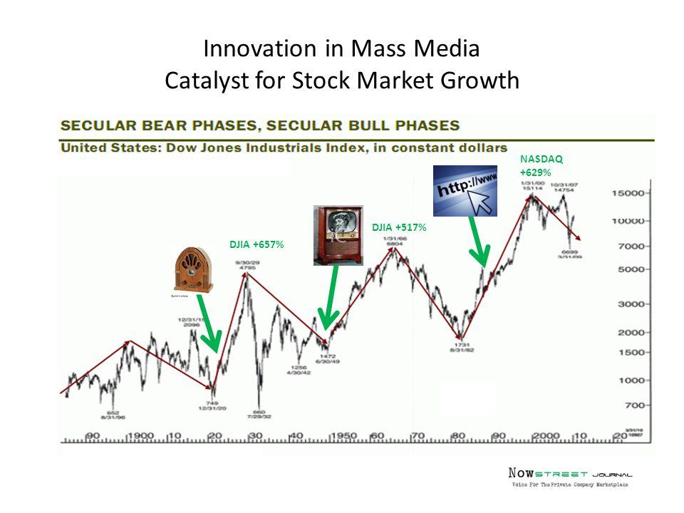 Innovation in Mass Media Catalyst for Stock Market Growth DJIA +657% DJIA +517% NASDAQ +629%
