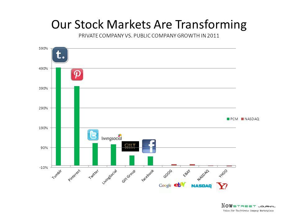 Our Stock Markets Are Transforming PRIVATE COMPANY VS. PUBLIC COMPANY GROWTH IN 2011