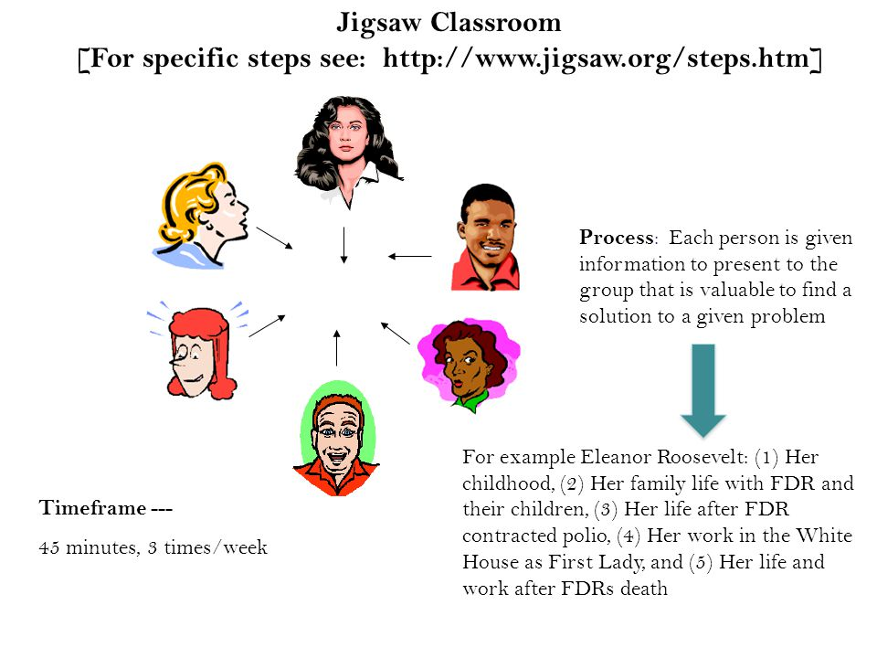 Jigsaw Classroom [For specific steps see: http://www.jigsaw.org/steps.htm] Process : Each person is given information to present to the group that is valuable to find a solution to a given problem Timeframe --- 45 minutes, 3 times/week For example Eleanor Roosevelt: (1) Her childhood, (2) Her family life with FDR and their children, (3) Her life after FDR contracted polio, (4) Her work in the White House as First Lady, and (5) Her life and work after FDRs death