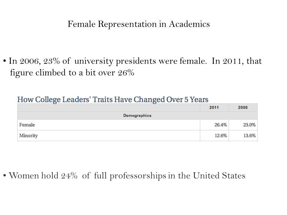 In 2006, 23% of university presidents were female.