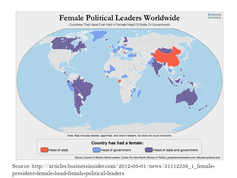 Female Heads of State Source: http://articles.businessinsider.com/2012-03-01/news/31112559_1_female- president-female-head-female-political-leaders