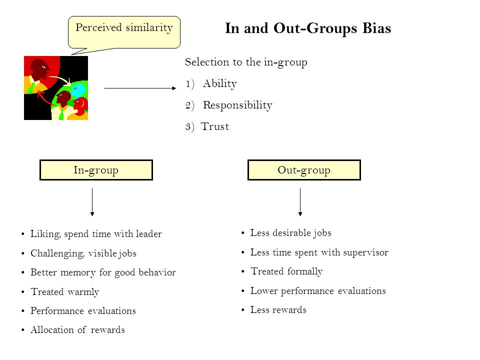 In-groupOut-group Liking, spend time with leader Challenging, visible jobs Better memory for good behavior Treated warmly Performance evaluations Allocation of rewards Selection to the in-group 1)Ability 2)Responsibility 3) Trust Less desirable jobs Less time spent with supervisor Treated formally Lower performance evaluations Less rewards Perceived similarity In and Out-Groups Bias