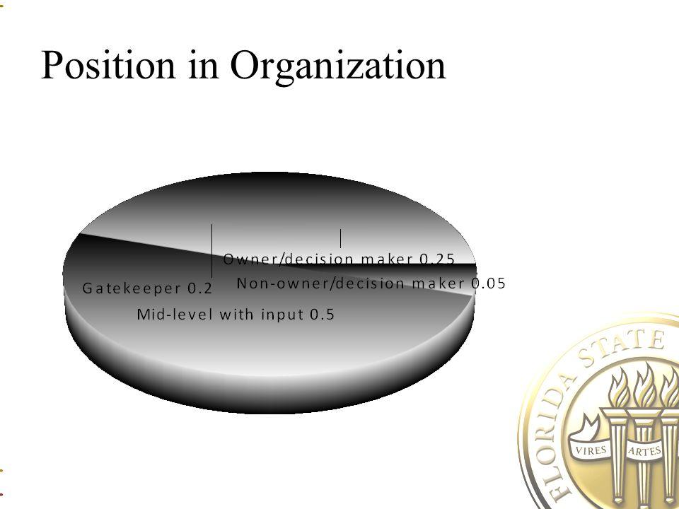 Position in Organization