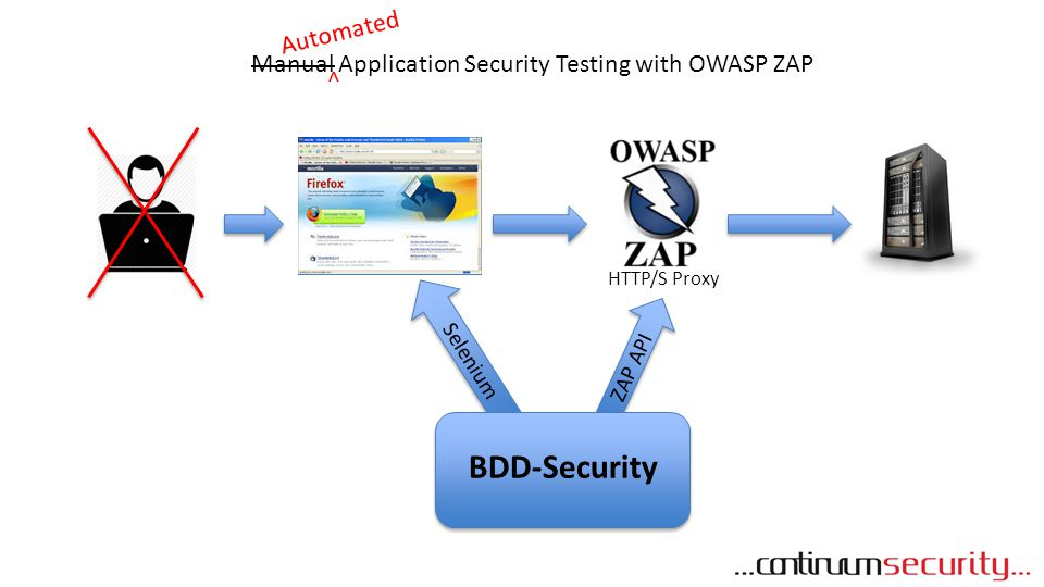 Selenium ZAP API HTTP/S Proxy Manual Application Security Testing with OWASP ZAP Automated ^ BDD-Security