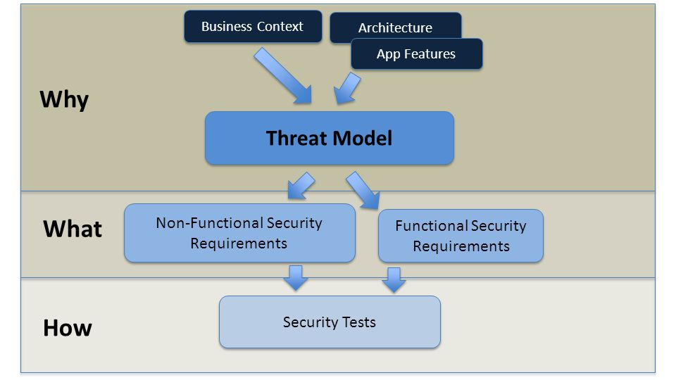 Why What How Business Context Architecture App Features Threat Model Non-Functional Security Requirements Non-Functional Security Requirements Functional Security Requirements Functional Security Requirements Security Tests
