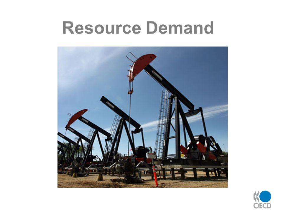 Resource Demand