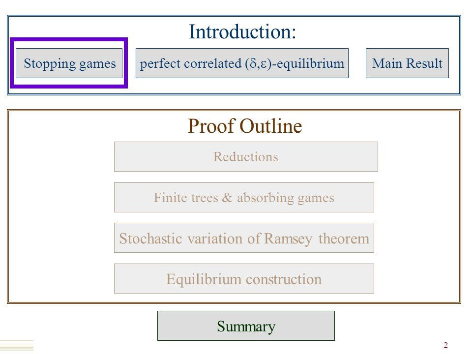 Introduction: Stopping games perfect correlated (  )-equilibrium Main Result Summary 2 Proof Outline Reductions Finite trees & absorbing games Stochastic variation of Ramsey theorem Equilibrium construction