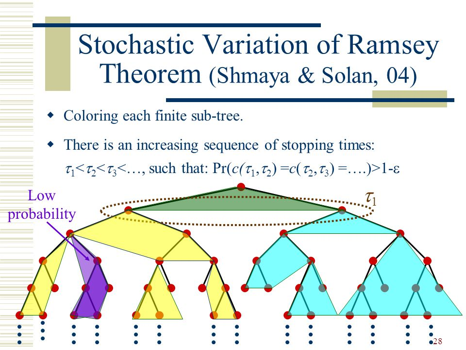 28 Stochastic Variation of Ramsey Theorem (Shmaya & Solan, 04)  Coloring each finite sub-tree.