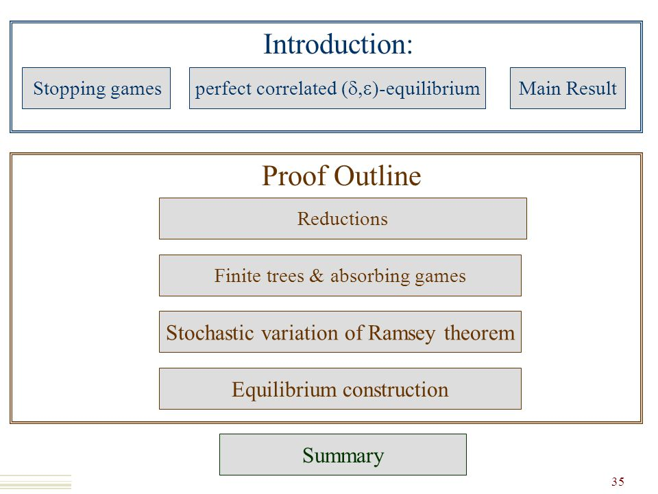 Introduction: Stopping games perfect correlated (  )-equilibrium Main Result Proof Outline Finite trees & absorbing games Stochastic variation of Ramsey theorem Equilibrium construction 35 Summary Reductions