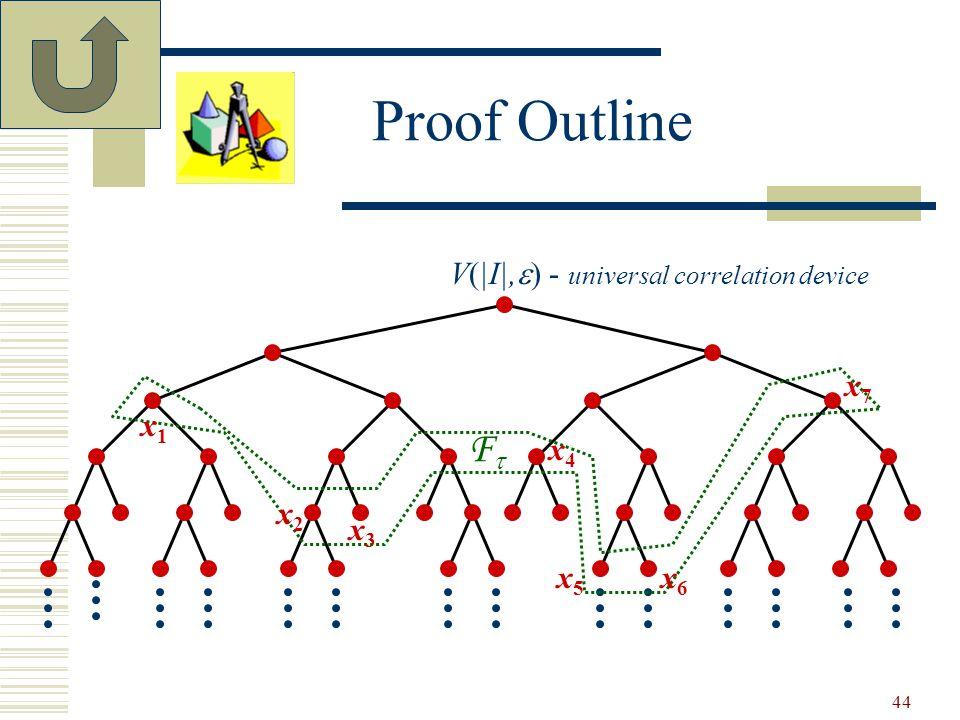Proof Outline FF 44 x1x1 x2x2 x3x3 V(|I|,  ) - universal correlation device x4x4 x5x5 x6x6 x7x7