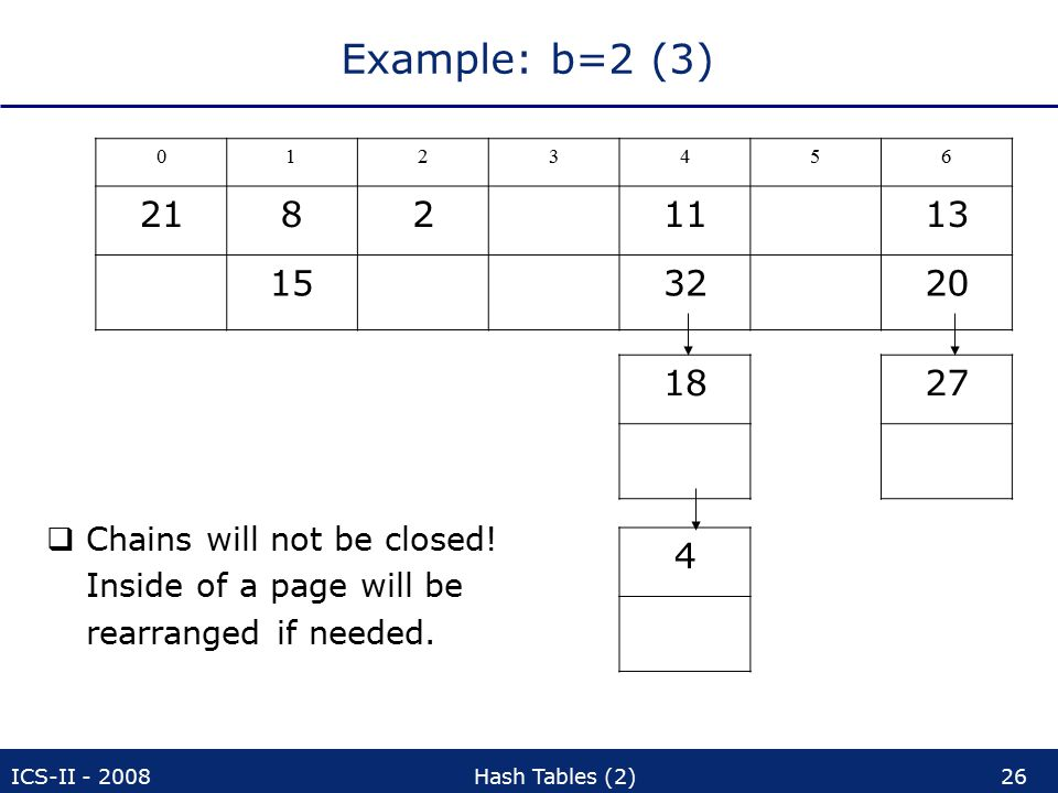 ICS-II - 2008Hash Tables (2)26 Example: b=2 (3)  Chains will not be closed.