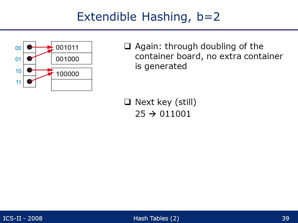 ICS-II - 2008Hash Tables (2)39 Extendible Hashing, b=2  Again: through doubling of the container board, no extra container is generated  Next key (still) 25  011001