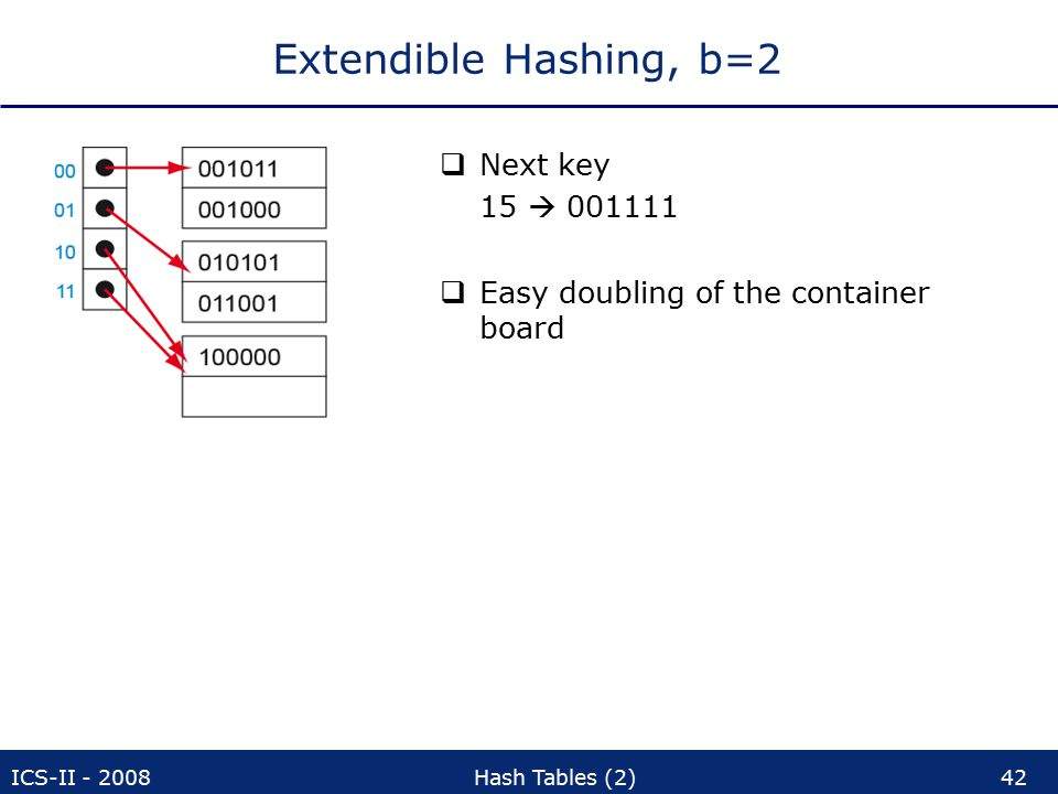 ICS-II - 2008Hash Tables (2)42 Extendible Hashing, b=2  Next key 15  001111  Easy doubling of the container board