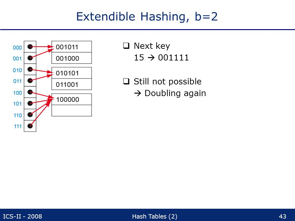 ICS-II - 2008Hash Tables (2)43 Extendible Hashing, b=2  Next key 15  001111  Still not possible  Doubling again
