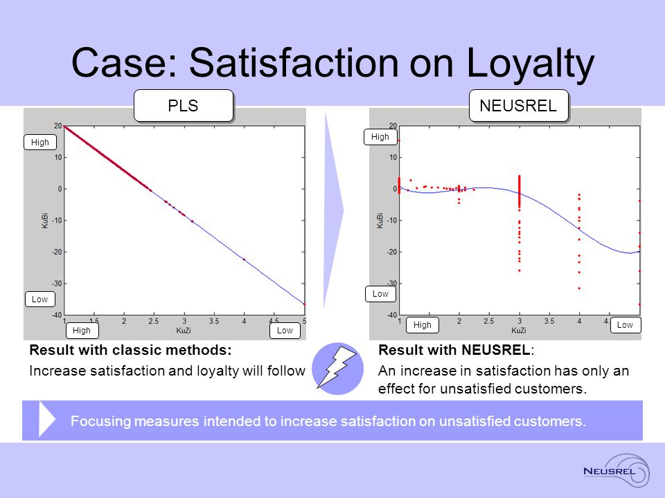 Case: Satisfaction on Loyalty High Low HighLow High Low HighLow PLS NEUSREL Result with classic methods: Increase satisfaction and loyalty will follow Result with NEUSREL: An increase in satisfaction has only an effect for unsatisfied customers.