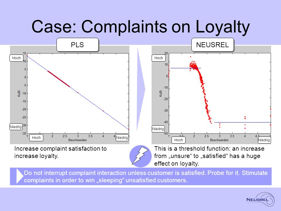 "Case: Complaints on Loyalty This is a threshold function: an increase from ""unsure to ""satisfied has a huge effect on loyalty."