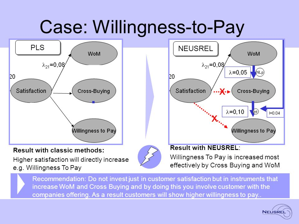 Case: Willingness-to-Pay Result with classic methods: Higher satisfaction will directly increase e.g.
