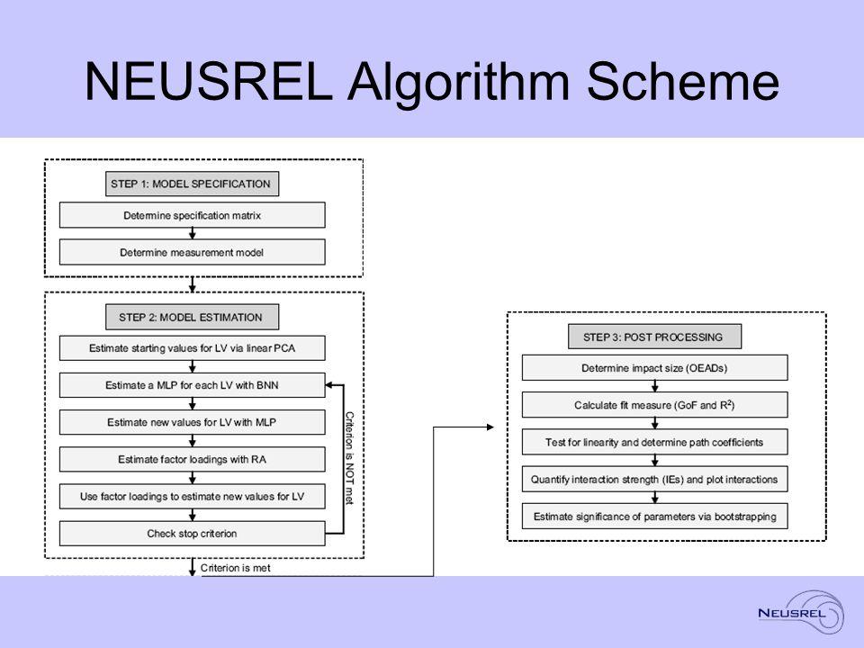 NEUSREL Algorithm Scheme
