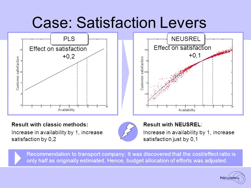Effect on satisfaction +0,1 Case: Satisfaction Levers Result with classic methods: Increase in availability by 1, increase satisfaction by 0,2 Recommendation to transport company: It was discovered that the cost/effect ratio is only half as originally estimated.