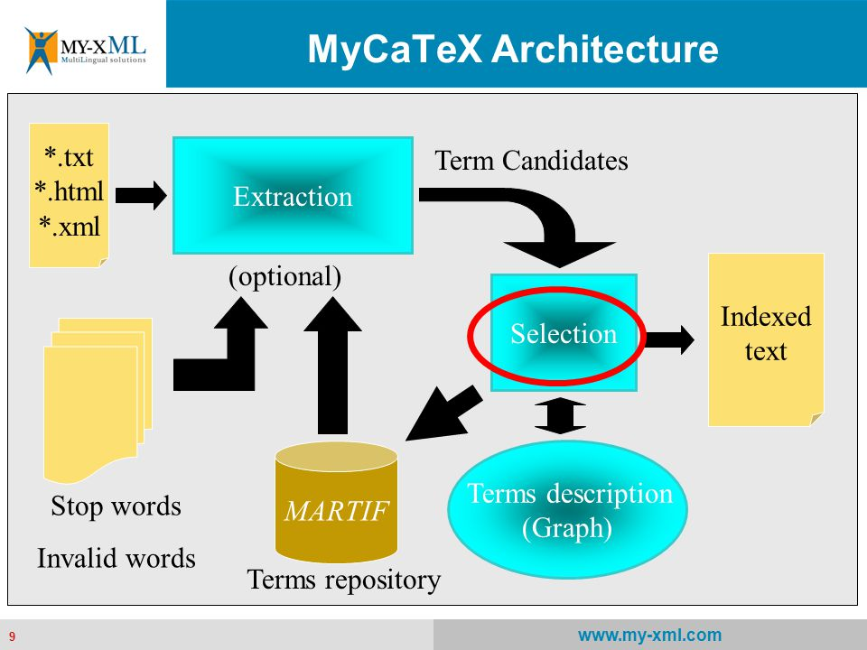 9 www.my-xml.com 9 *.txt *.html *.xml Extraction (optional) Stop words Invalid words Term Candidates Selection MARTIF Terms repository Terms descripti