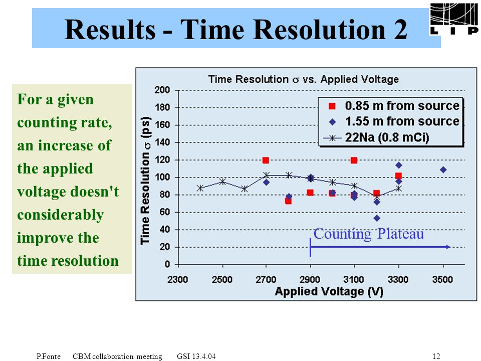 P.Fonte CBM collaboration meeting GSI 13.4.0412 Results - Time Resolution 2 For a given counting rate, an increase of the applied voltage doesn t considerably improve the time resolution Counting Plateau
