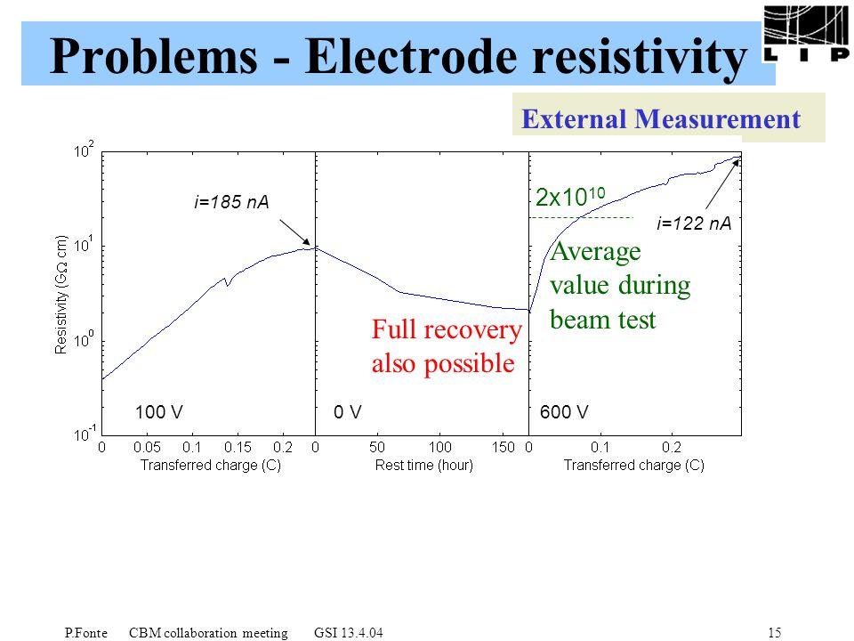 P.Fonte CBM collaboration meeting GSI 13.4.0415 Problems - Electrode resistivity External Measurement 0 V600 V100 V i=185 nA i=122 nA Full recovery also possible Average value during beam test 2x10 10