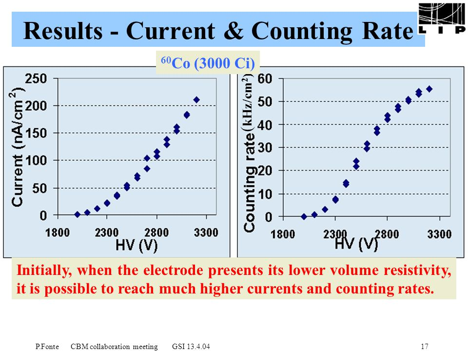 P.Fonte CBM collaboration meeting GSI 13.4.0417 Results - Current & Counting Rate ( kHz/cm 2 ) 60 Co (3000 Ci) Initially, when the electrode presents its lower volume resistivity, it is possible to reach much higher currents and counting rates.