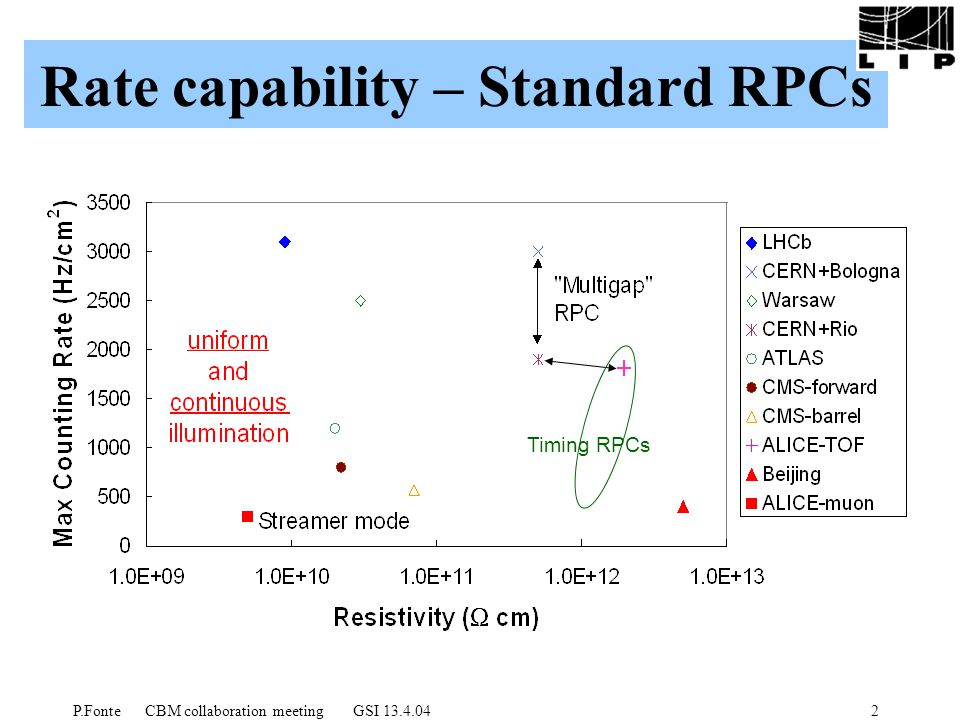 P.Fonte CBM collaboration meeting GSI 13.4.042 Rate capability – Standard RPCs Timing RPCs