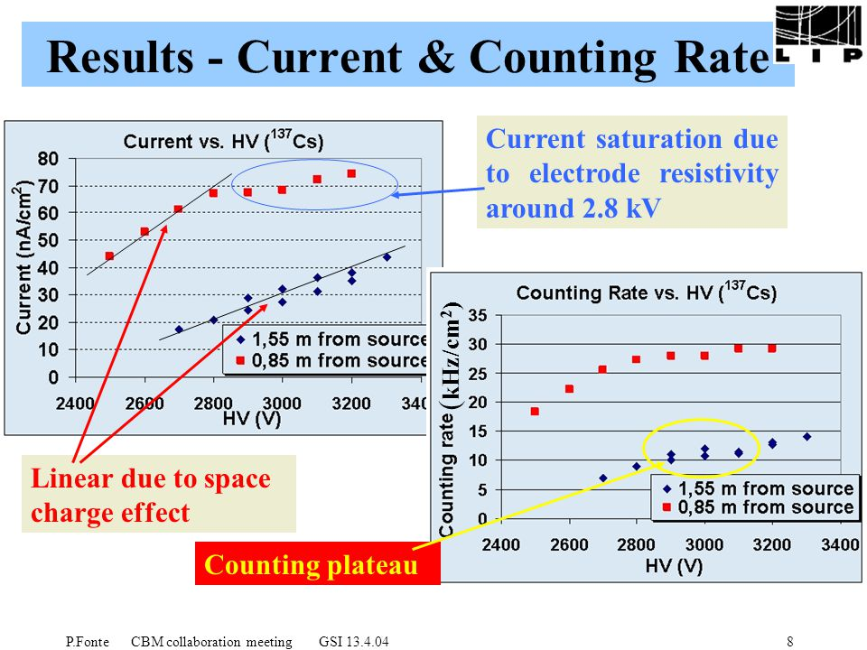P.Fonte CBM collaboration meeting GSI 13.4.048 Results - Current & Counting Rate Tired chamber Current saturation due to electrode resistivity around 2.8 kV Linear due to space charge effect ( kHz/cm 2 ) Counting plateau