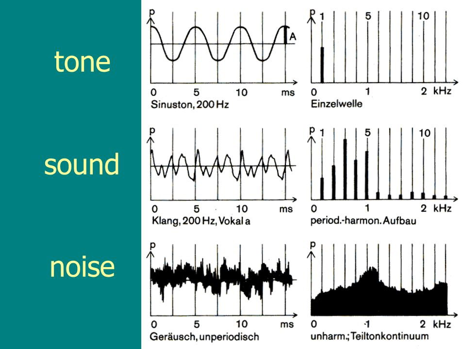 overtones-harmonics-partials