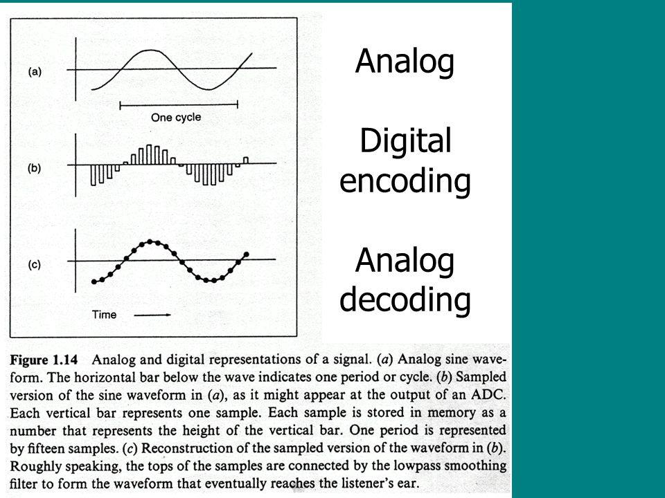Digital air pressure-electrical voltage-binary digits (bit) discrete-time signals ADC DAC