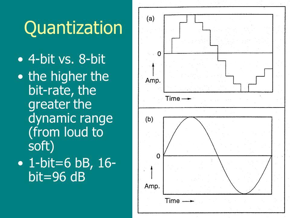 Quantization 1-bit vs. 4-bit –1-bit=2 amplitude levels –4-bit=16 amplitude levels