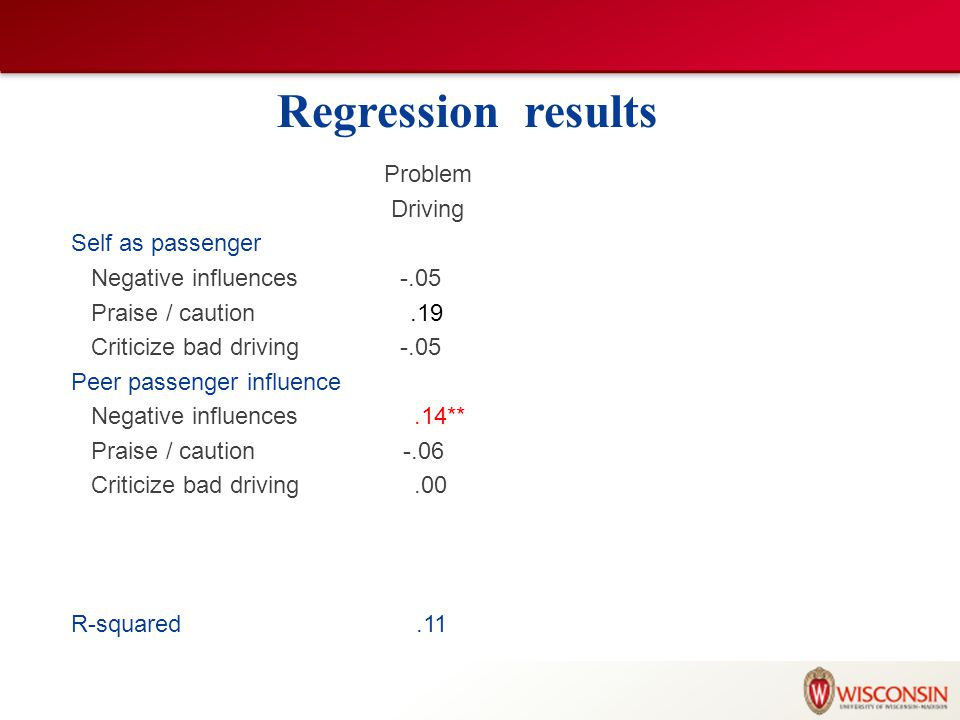 Regression results Problem Driving Self as passenger Negative influences -.05 Praise / caution.19 Criticize bad driving -.05 Peer passenger influence Negative influences.14** Praise / caution -.06 Criticize bad driving.00 R-squared.11