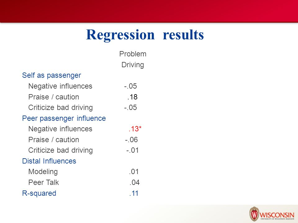 Regression results Problem Driving Self as passenger Negative influences -.05 Praise / caution.18 Criticize bad driving -.05 Peer passenger influence Negative influences.13* Praise / caution -.06 Criticize bad driving -.01 Distal Influences Modeling.01 Peer Talk.04 R-squared.11