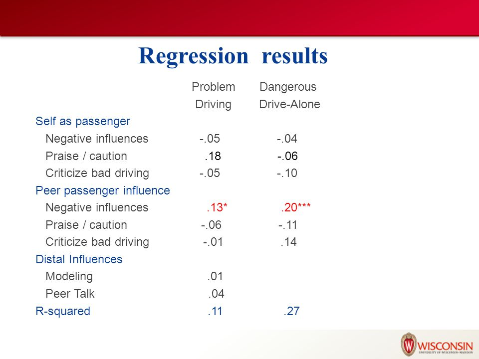 Regression results Problem Dangerous Driving Drive-Alone Self as passenger Negative influences -.05 -.04 Praise / caution.18 -.06 Criticize bad driving -.05 -.10 Peer passenger influence Negative influences.13*.20*** Praise / caution -.06 -.11 Criticize bad driving -.01.14 Distal Influences Modeling.01 Peer Talk.04 R-squared.11.27