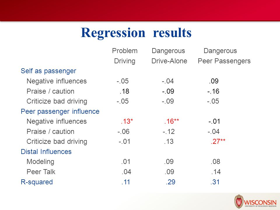 Regression results Problem Dangerous Dangerous Driving Drive-Alone Peer Passengers Self as passenger Negative influences -.05 -.04.09 Praise / caution.18 -.09 -.16 Criticize bad driving -.05 -.09 -.05 Peer passenger influence Negative influences.13*.16** -.01 Praise / caution -.06 -.12 -.04 Criticize bad driving -.01.13.27** Distal Influences Modeling.01.09.08 Peer Talk.04.09.14 R-squared.11.29.31