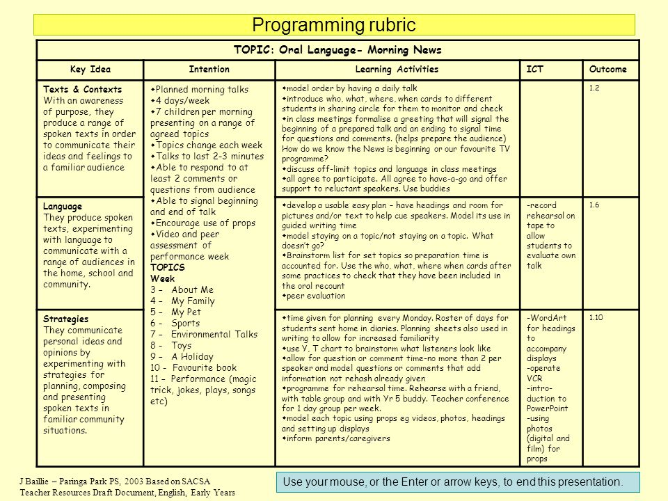 Programming rubric J Baillie – Paringa Park PS, 2003 Based on SACSA Teacher Resources Draft Document, English, Early Years TOPIC: Oral Language- Morni