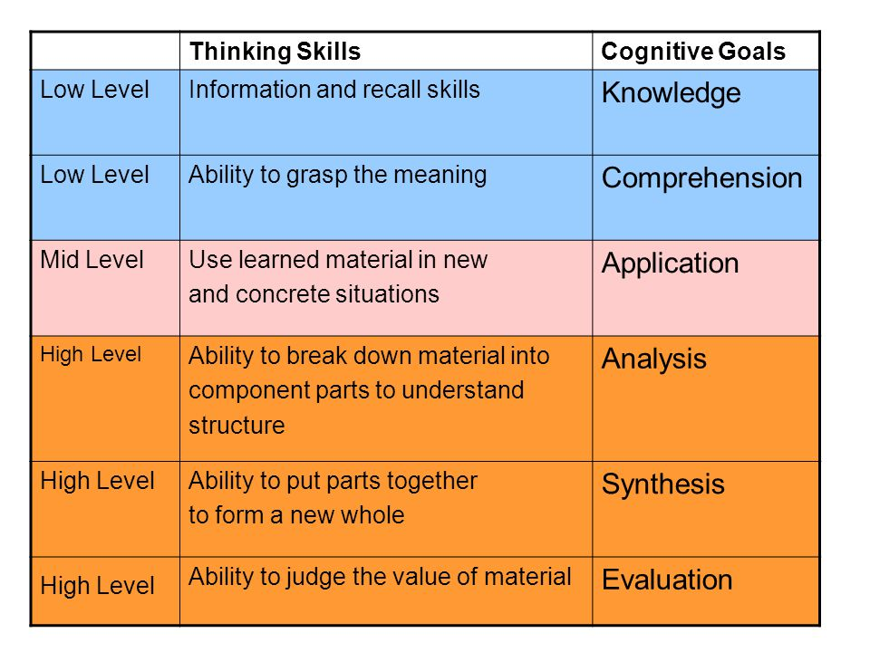 Essentially higher order skills are skills of the autonomous learner or the 'executive control process' of the able thinker and are those which many management courses seek to develop.