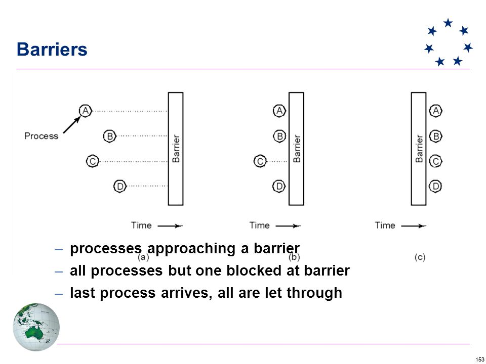 153 Barriers –processes approaching a barrier –all processes but one blocked at barrier –last process arrives, all are let through