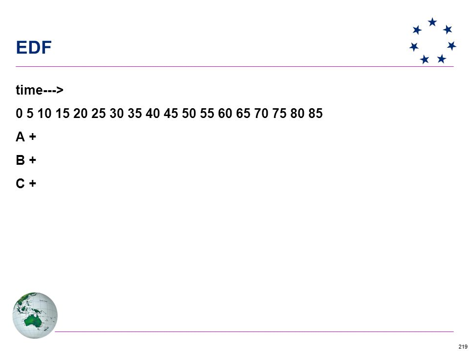 219 EDF time---> 0 5 10 15 20 25 30 35 40 45 50 55 60 65 70 75 80 85 A + B + C +